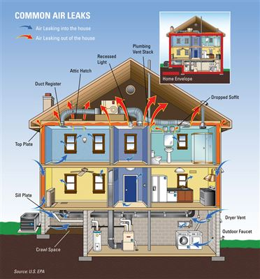 Understanding Heat Loss